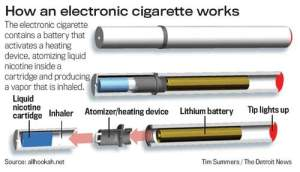 How E-Cigarettes Work